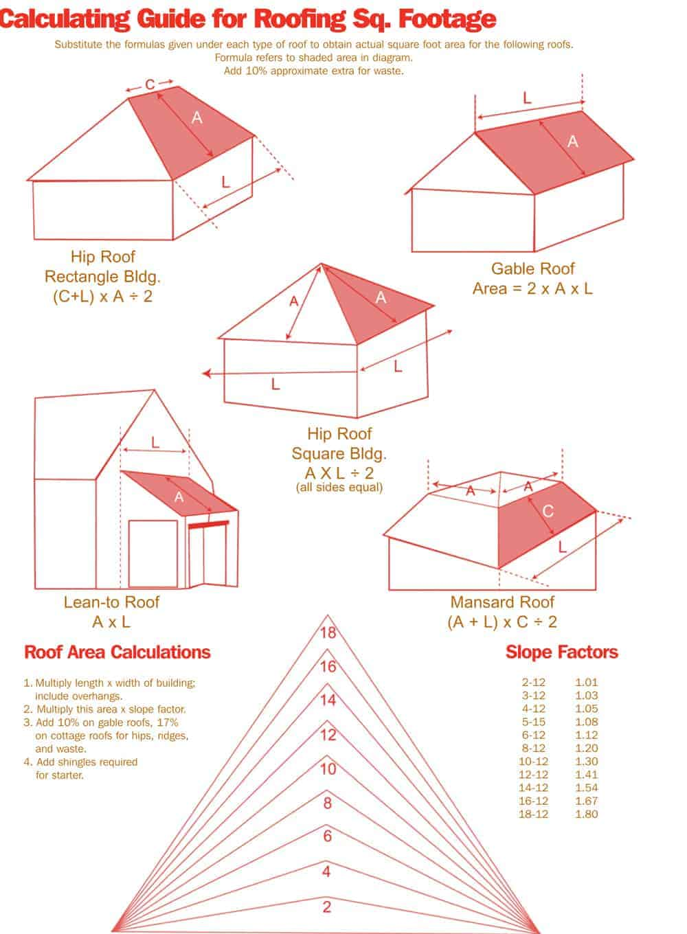 Roofing Squares A Way To Measure Your Roof Rennison